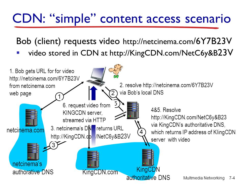 CDN: simple content access scenario Multmedia Networking7-4 Bob (client) requests video http://netcinema.com /6Y7B23V video stored in CDN at http://Ki