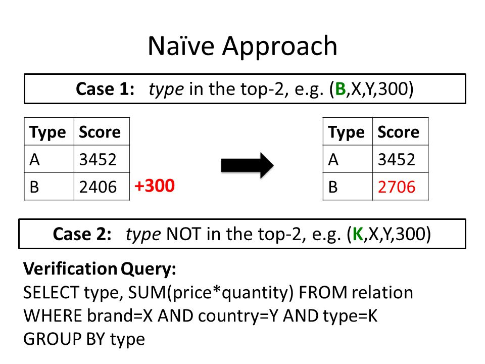 Naïve Approach Case 1: type in the top-2, e.g.