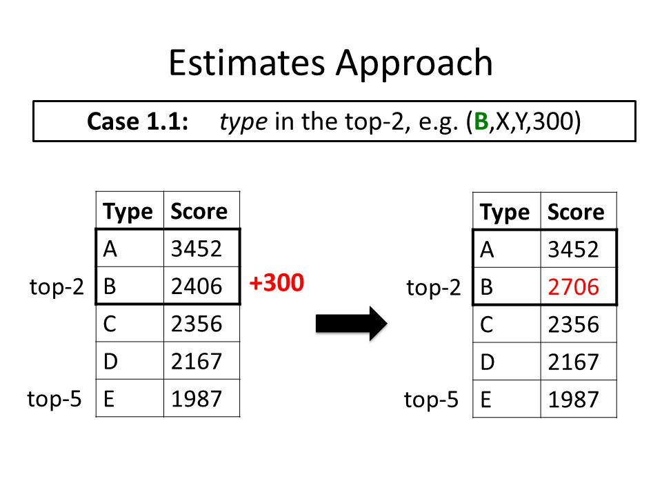 Estimates Approach Case 1.1: type in the top-2, e.g. (B,X,Y,300) TypeScore A3452 B2406 C2356 D2167 E1987 top-2 top-5 TypeScore A3452 B2706 C2356 D2167