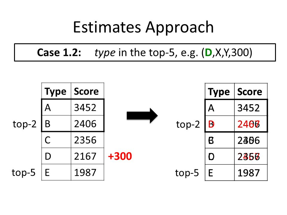 Estimates Approach Case 1.2: type in the top-5, e.g. (D,X,Y,300) TypeScore A3452 B2406 C2356 D2167 E1987 top-2 top-5 TypeScore A3452 B2406 C2356 D2467