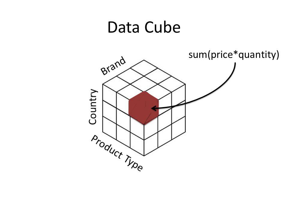 Data Cube sum(price*quantity)