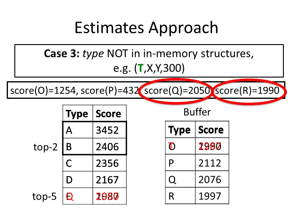 Estimates Approach score(O)=1254, score(P)=432, score(Q)=2050, score(R)=1990 TypeScore A3452 B2406 C2356 D2167 E1987 top-2 top-5 TypeScore O1990 P2112 Q2076 R1997 Buffer TypeScore T2287 TypeScore A3452 B2406 C2356 D2167 Q2050 Case 3: type NOT in in-memory structures, e.g.
