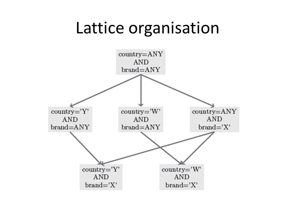 Lattice organisation