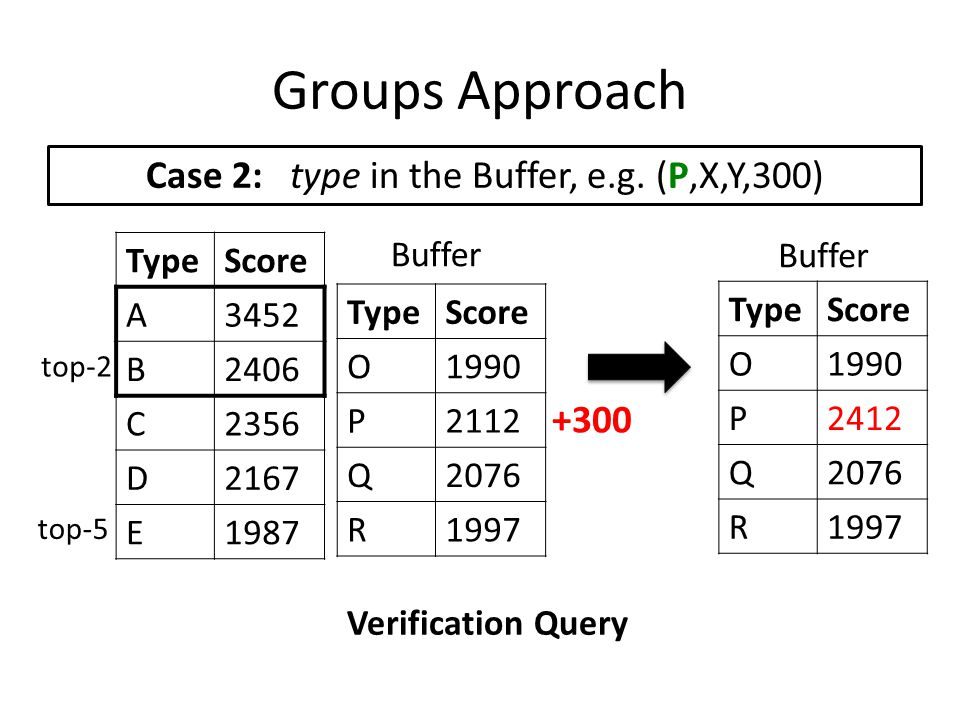 Groups Approach Case 2: type in the Buffer, e.g. (P,X,Y,300) TypeScore A3452 B2406 C2356 D2167 E1987 top-2 top-5 TypeScore O1990 P2112 Q2076 R1997 Buf
