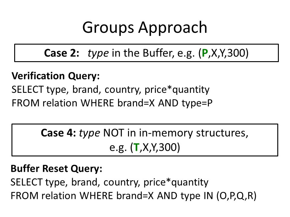 Groups Approach Case 2: type in the Buffer, e.g. (P,X,Y,300) Verification Query: SELECT type, brand, country, price*quantity FROM relation WHERE brand