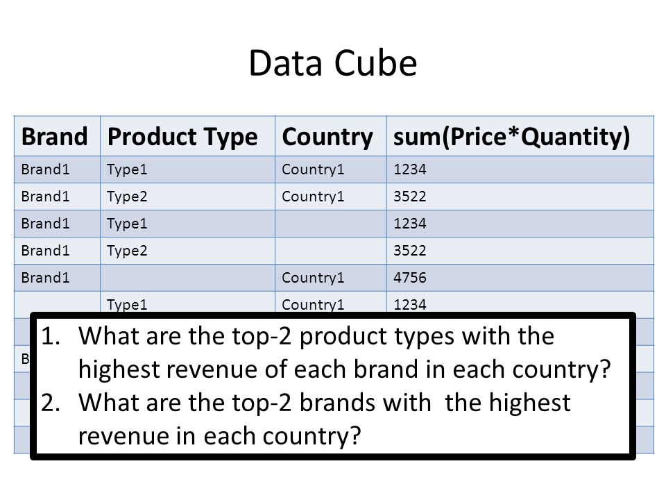 Data Cube BrandProduct TypeCountrysum(Price*Quantity) Brand1Type1Country11234 Brand1Type2Country13522 Brand1Type11234 Brand1Type23522 Brand1Country14756 Type1Country11234 Type2Country13522 Brand14756 Type11234 Type23522 Country14756 1.What are the top-2 product types with the highest revenue of each brand in each country.