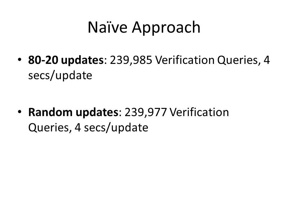 Naïve Approach 80-20 updates: 239,985 Verification Queries, 4 secs/update Random updates: 239,977 Verification Queries, 4 secs/update