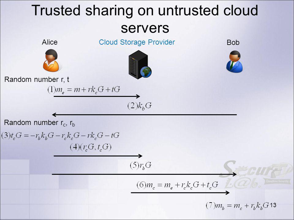 Trusted sharing on untrusted cloud servers 13 Alice Bob Cloud Storage Provider Random number r, t Random number r c, r b