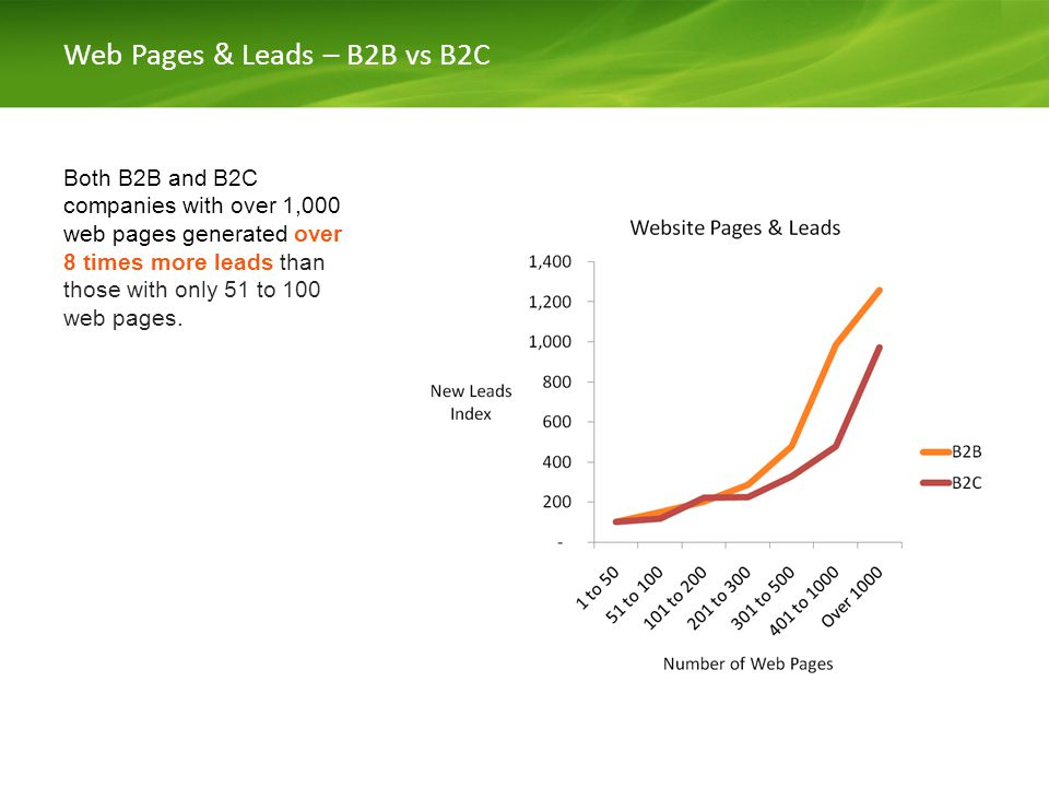 Web Pages & Leads – B2B vs B2C Both B2B and B2C companies with over 1,000 web pages generated over 8 times more leads than those with only 51 to 100 web pages.