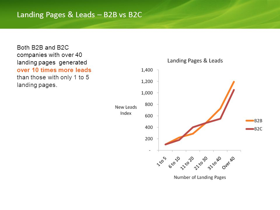 Landing Pages & Leads – B2B vs B2C Both B2B and B2C companies with over 40 landing pages generated over 10 times more leads than those with only 1 to 5 landing pages.