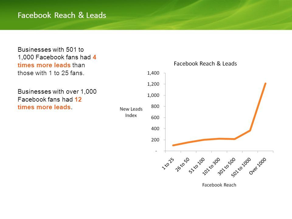 Facebook Reach & Leads Businesses with 501 to 1,000 Facebook fans had 4 times more leads than those with 1 to 25 fans.