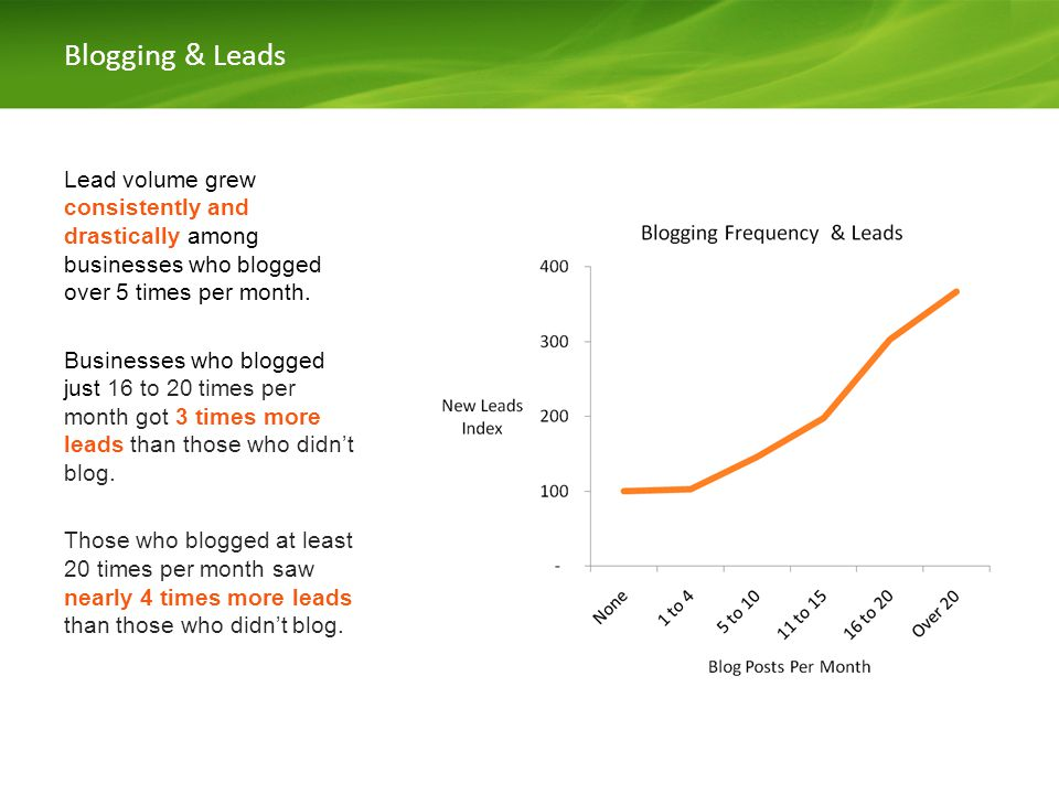 Blogging & Leads Lead volume grew consistently and drastically among businesses who blogged over 5 times per month.