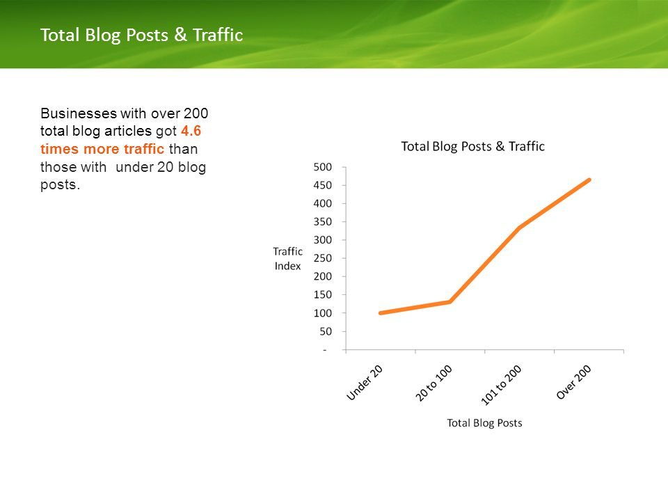 Total Blog Posts & Traffic Businesses with over 200 total blog articles got 4.6 times more traffic than those with under 20 blog posts.