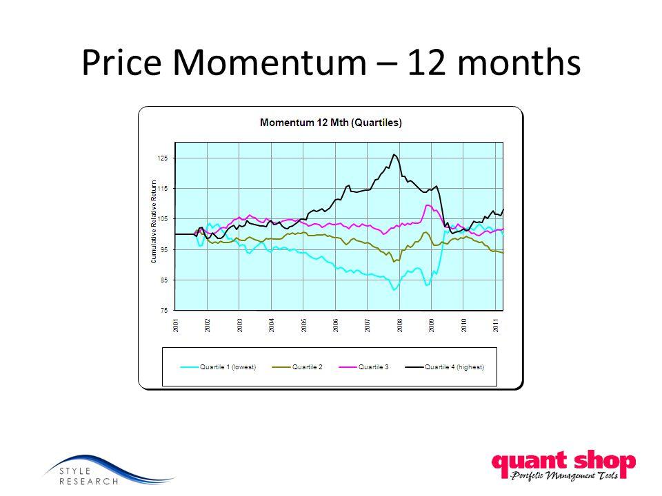Price Momentum – 12 months