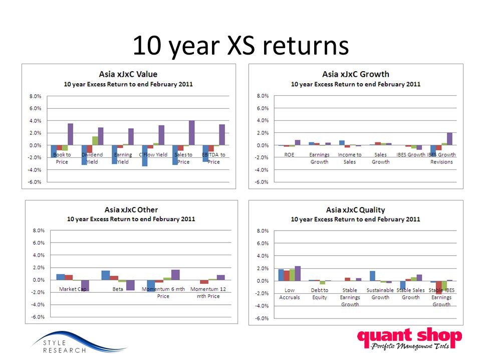 10 year XS returns