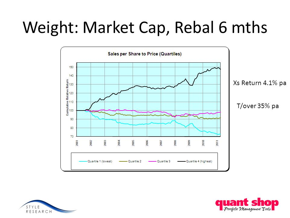 Weight: Market Cap, Rebal 6 mths Xs Return 4.1% pa T/over 35% pa