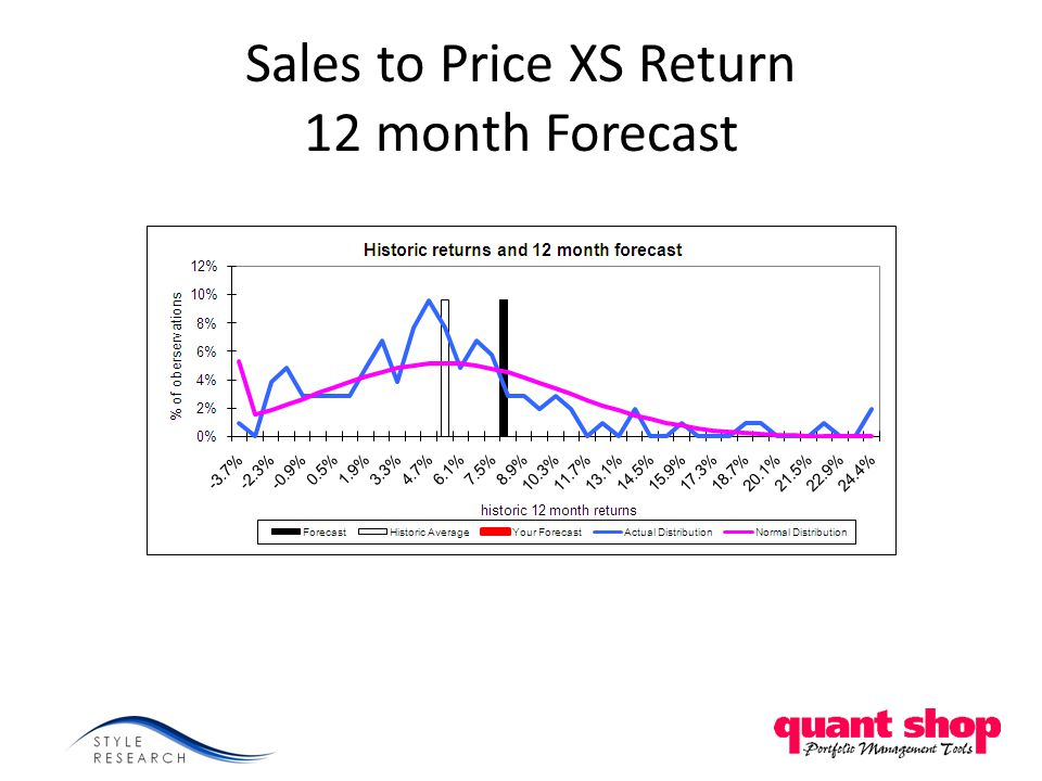 Sales to Price XS Return 12 month Forecast
