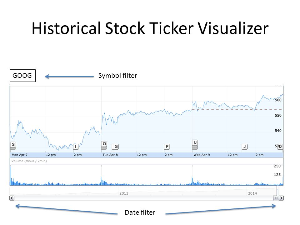Historical Stock Ticker Visualizer GOOG Symbol filter Date filter
