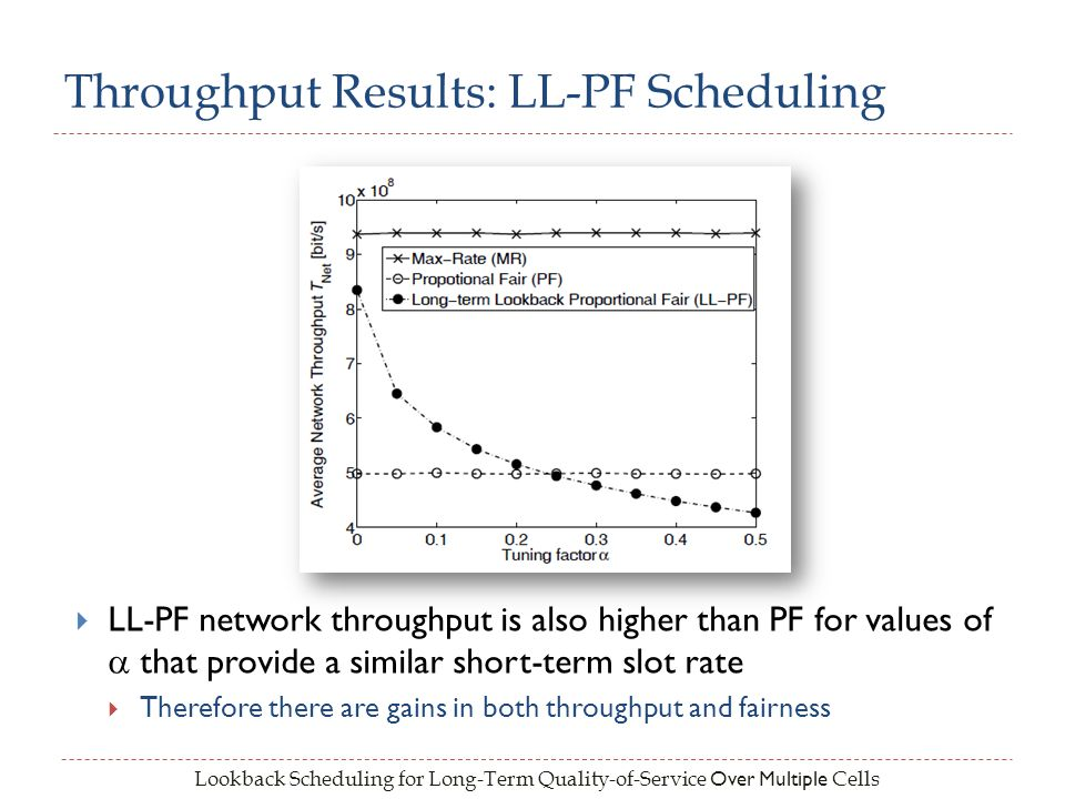 Lookback Scheduling for Long-Term Quality-of-Service Over Multiple Cells Throughput Results: LL-PF Scheduling LL-PF network throughput is also higher than PF for values of that provide a similar short-term slot rate Therefore there are gains in both throughput and fairness