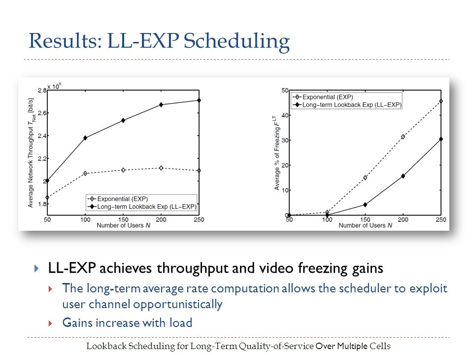 Lookback Scheduling for Long-Term Quality-of-Service Over Multiple Cells Results: LL-EXP Scheduling LL-EXP achieves throughput and video freezing gain