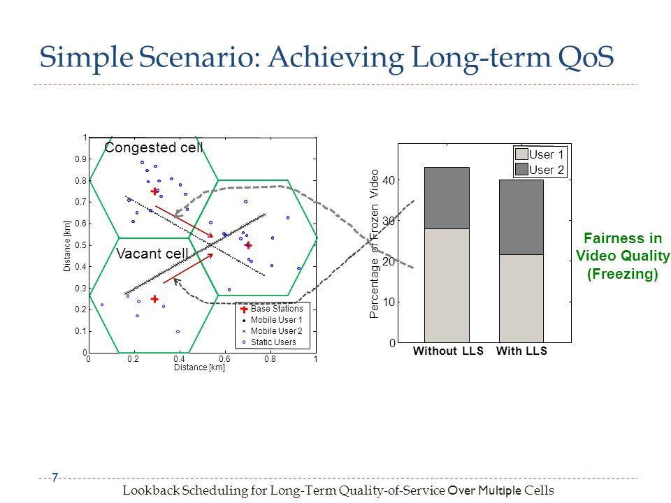 Lookback Scheduling for Long-Term Quality-of-Service Over Multiple Cells Simple Scenario: Achieving Long-term QoS 7 Vacant cell Congested cell Without LLSWith LLS 0 10 20 30 40 Percentage of Frozen Video User 1 User 2 Fairness in Video Quality (Freezing)