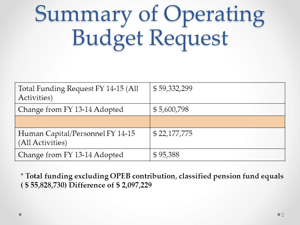 Summary of Operating Budget Request Total Funding Request FY 14-15 (All Activities) $ 59,332,299 Change from FY 13-14 Adopted$ 5,600,798 Human Capital/Personnel FY 14-15 (All Activities) $ 22,177,775 Change from FY 13-14 Adopted$ 95,388 2 * Total funding excluding OPEB contribution, classified pension fund equals ( $ 55,828,730) Difference of $ 2,097,229