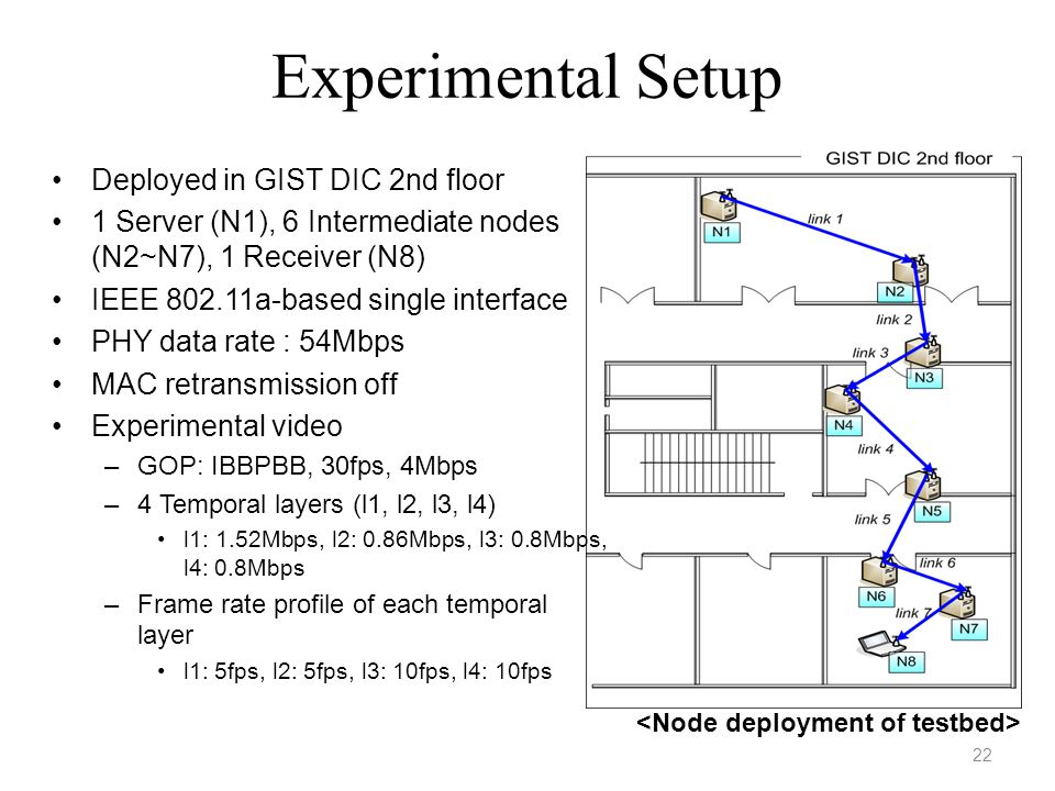 Experimental Setup Deployed in GIST DIC 2nd floor 1 Server (N1), 6 Intermediate nodes (N2~N7), 1 Receiver (N8) IEEE 802.11a-based single interface PHY data rate : 54Mbps MAC retransmission off Experimental video –GOP: IBBPBB, 30fps, 4Mbps –4 Temporal layers (l1, l2, l3, l4) l1: 1.52Mbps, l2: 0.86Mbps, l3: 0.8Mbps, l4: 0.8Mbps –Frame rate profile of each temporal layer l1: 5fps, l2: 5fps, l3: 10fps, l4: 10fps 22