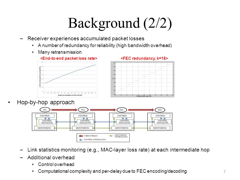 Contributions 1.Hybrid E2E and HbH approach 3. Implement and experiment in real testbed 2.