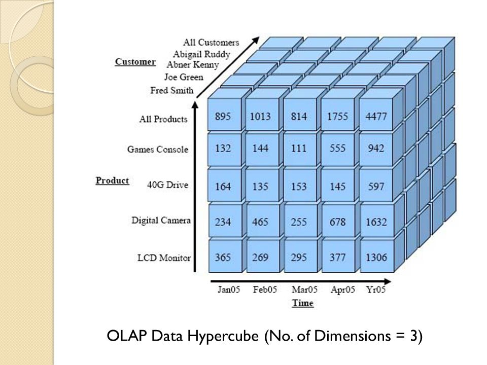 Motivation Generalization of the OLAP model to addresses imprecise dimension values and uncertain measure values Answer aggregation queries over ambiguous data