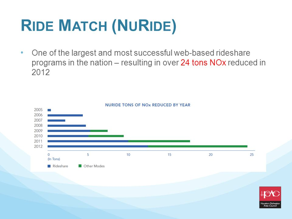 R IDE M ATCH (N U R IDE ) One of the largest and most successful web-based rideshare programs in the nation – resulting in over 24 tons NOx reduced in 2012