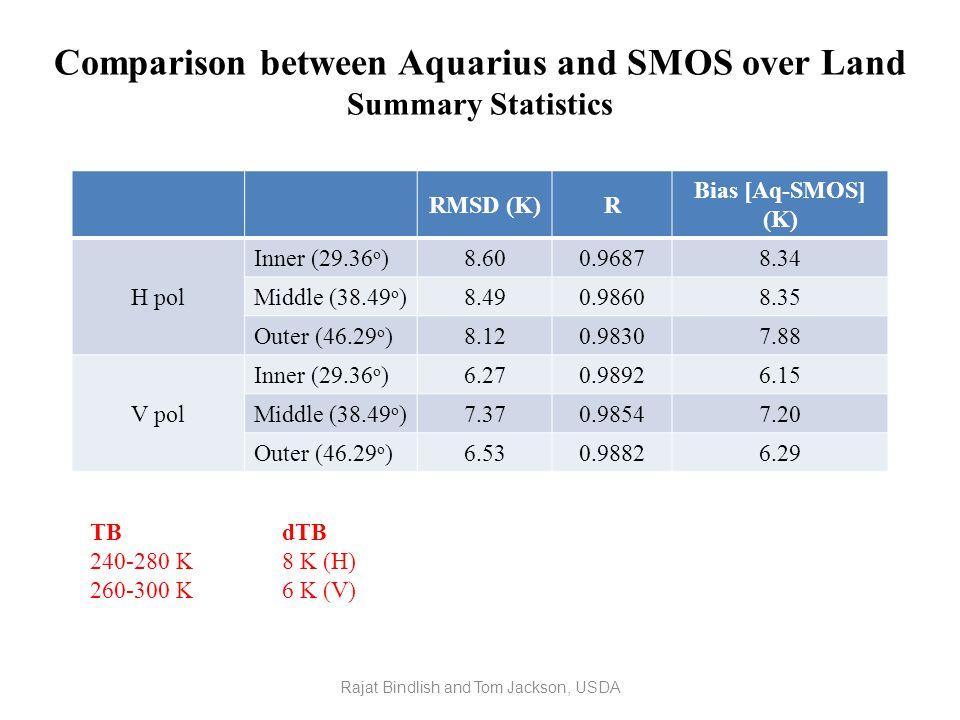 Comparison between Aquarius and SMOS over Land Summary Statistics RMSD (K)R Bias [Aq-SMOS] (K) H pol Inner (29.36 o )8.600.96878.34 Middle (38.49 o )8