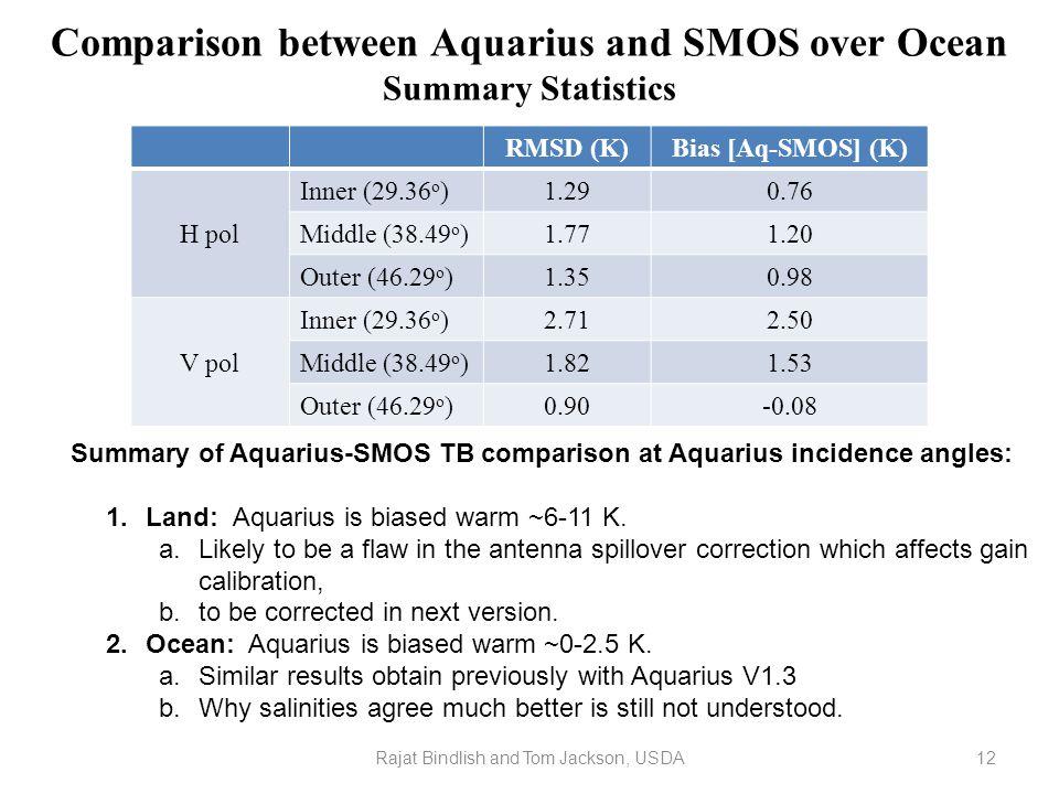 Comparison between Aquarius and SMOS over Ocean Summary Statistics RMSD (K)Bias [Aq-SMOS] (K) H pol Inner (29.36 o )1.290.76 Middle (38.49 o )1.771.20