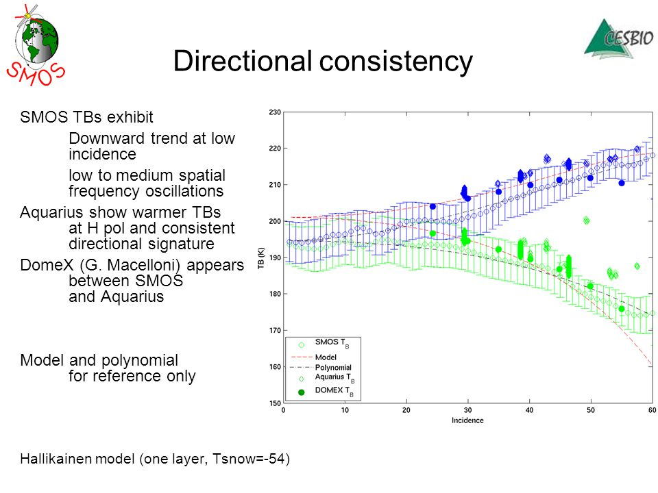 Directional consistency SMOS TBs exhibit Downward trend at low incidence low to medium spatial frequency oscillations Aquarius show warmer TBs at H pol and consistent directional signature DomeX (G.