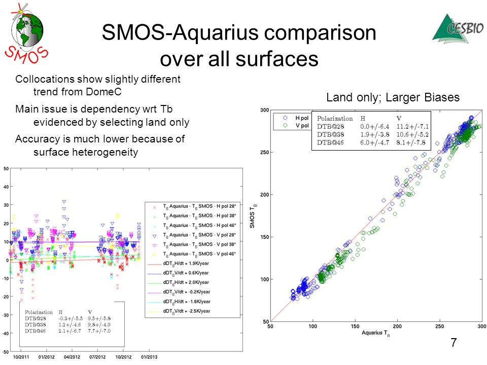 Methodology (Bindlish & Jackson) Concurrent observations in both time (within 30 min eliminates effect of change in physical temperature) and space (same location) Aquarius and SMOS inter-comparison notes – Aquarius evaluation Version 2.0 – Period of record : August 25, 2011 – December 31, 2012 – Land and ocean – Concurrent SMOS and Aquarius observations within 30 min – Same incidence angle (after re-processing SMOS data) – Only alias free portions of SMOS observations – Multiple SMOS DGG locations within a single Aquarius footprint – Min number of SMOS observations per Aquarius footprint required– 20 (to minimize partial Aquarius footprint coverage) – Std.