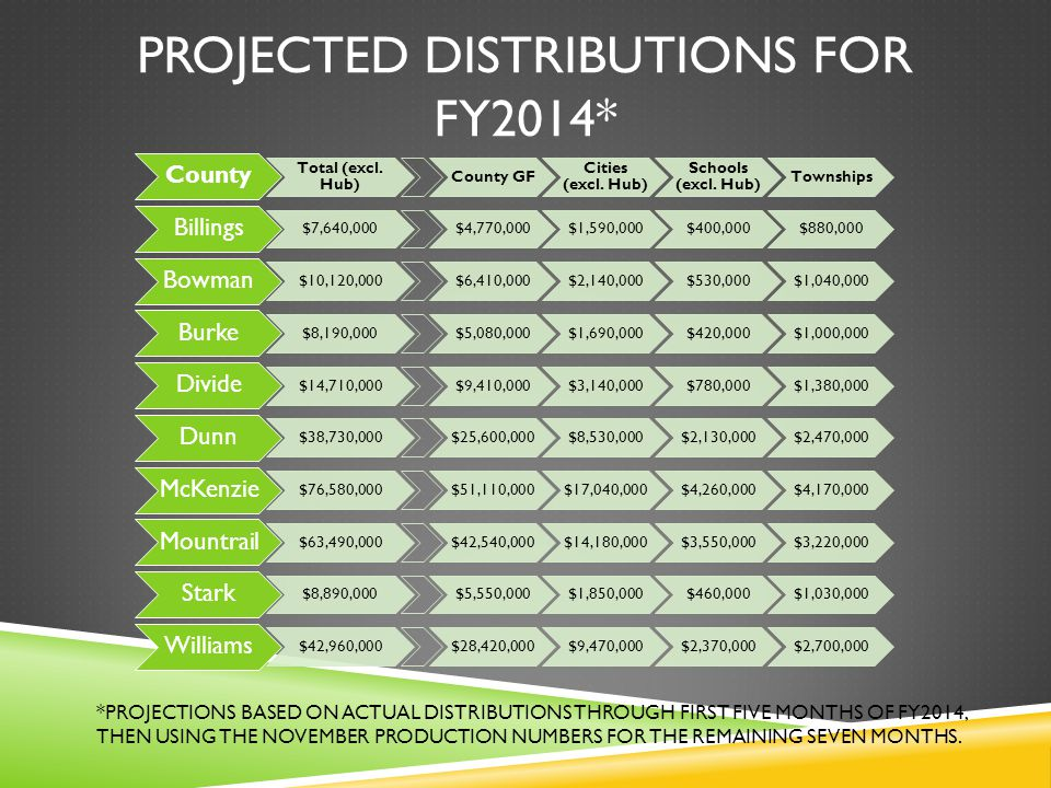 PROJECTED DISTRIBUTIONS FOR FY2014* County Total (excl.