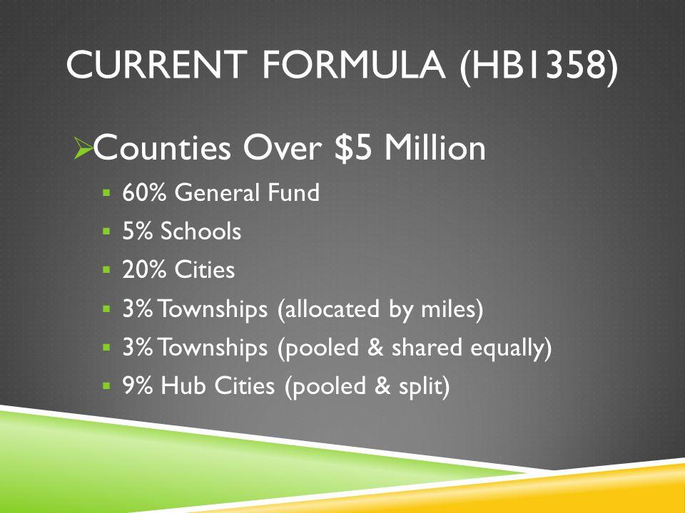CURRENT FORMULA (HB1358) Counties Over $5 Million 9% to Hub Cities: Williston – 60% Dickinson – 30% Minot – 10%