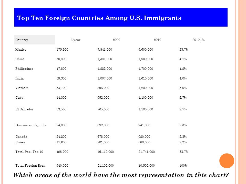 Top Ten Foreign Countries Among U.S. Immigrants Country#/year200020102010, % Mexico175,9007,841,0009,600,00023.7% China50,9001,391,0001,900,0004.7% Ph