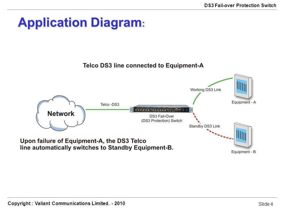 Slide 4 Copyright : Valiant Communications Limited. - 2010 Slide 4 DS3 Fail-over Protection Switch Application Diagram :