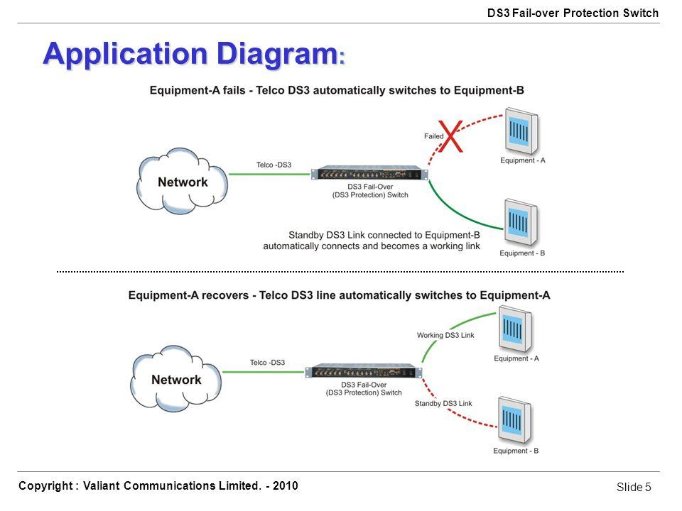 Slide 6 Copyright : Valiant Communications Limited.