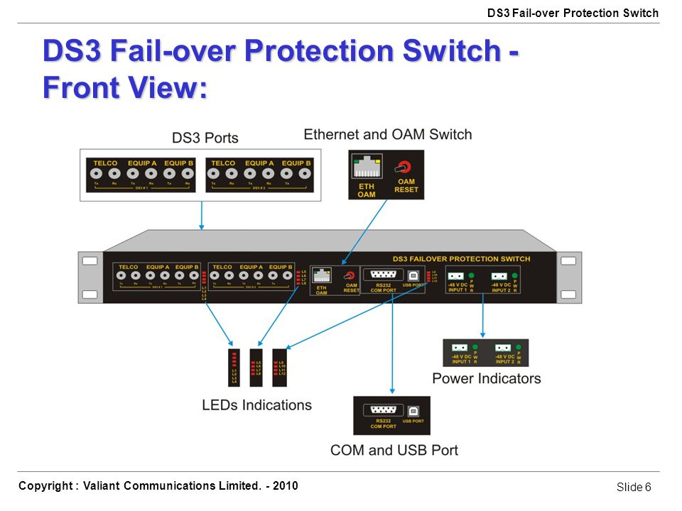 Slide 6 Copyright : Valiant Communications Limited. - 2010 Slide 6 DS3 Fail-over Protection Switch DS3 Fail-over Protection Switch - Front View: