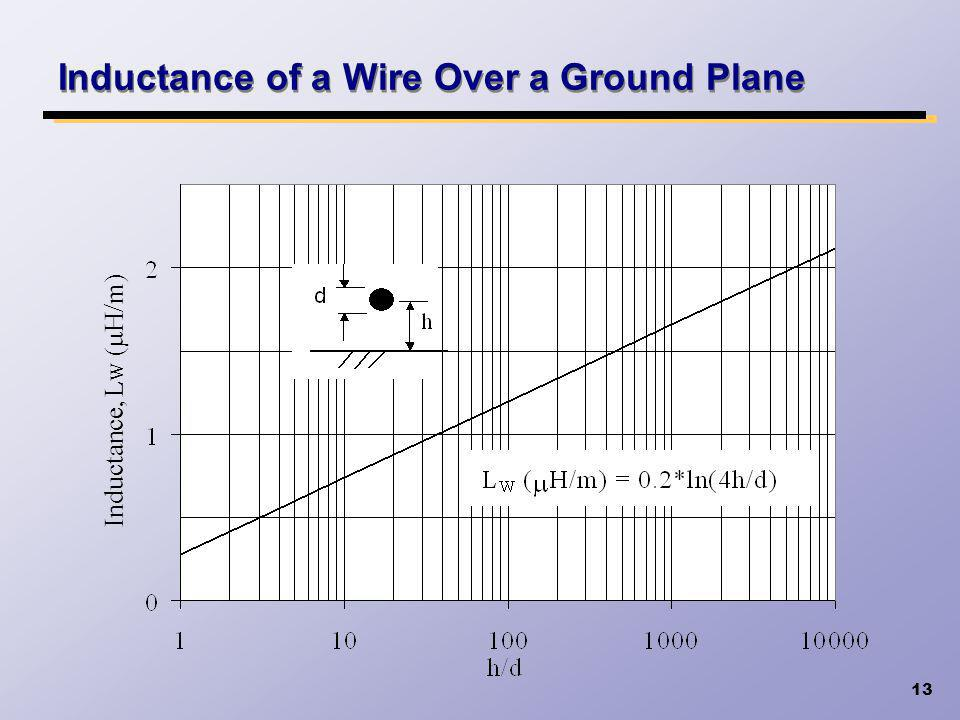 13 Inductance of a Wire Over a Ground Plane Inductance, L W ( H/m)