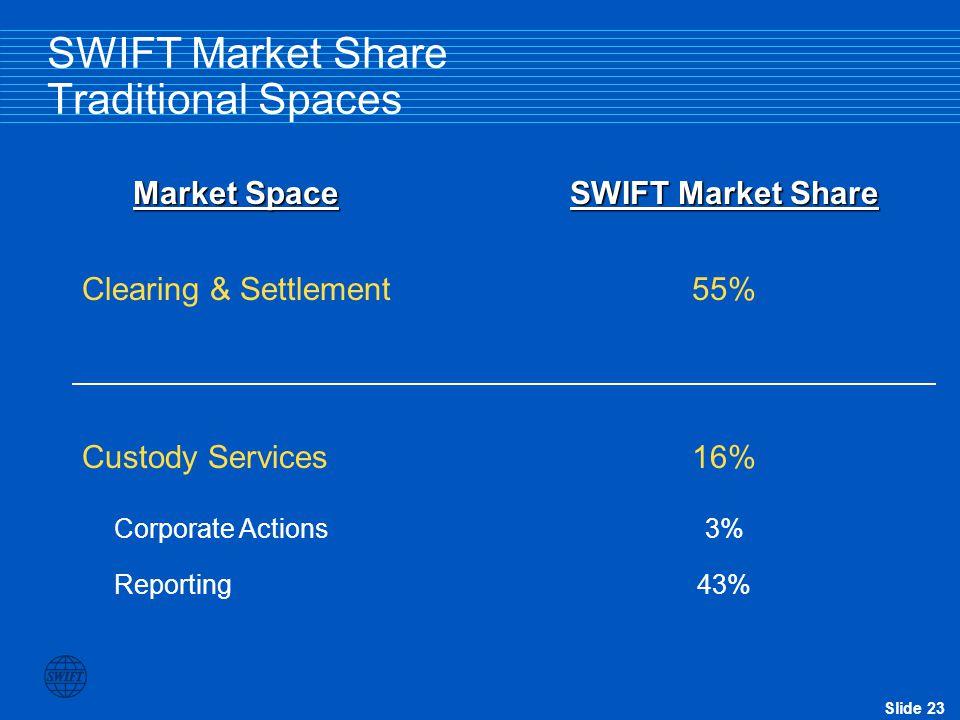 Slide 22 Securities Strategic Priorities (set by the industry) Market SpaceStrategic Priorities Be the messaging platform of choice for market infra-