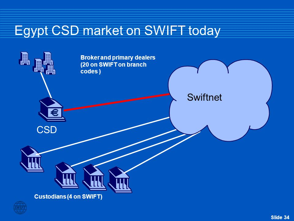Slide 33 Egypt CSD market scope CSD 26 Custodians (4 on SWIFT) 131 Brokers (20 on SWIFT) 1114 Issuers 26 Direct settlement members 13 Primary Dealers
