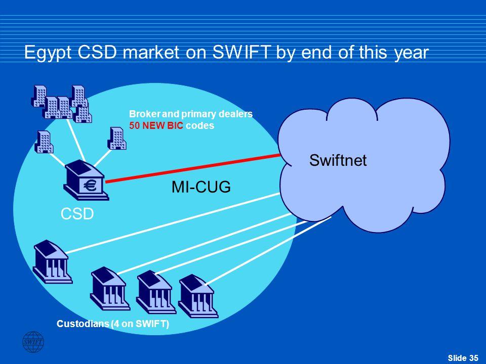 Slide 34 Egypt CSD market on SWIFT today SWIFTNet CSD Custodians (4 on SWIFT) Broker and primary dealers (20 on SWIFT on branch codes ) Swiftnet