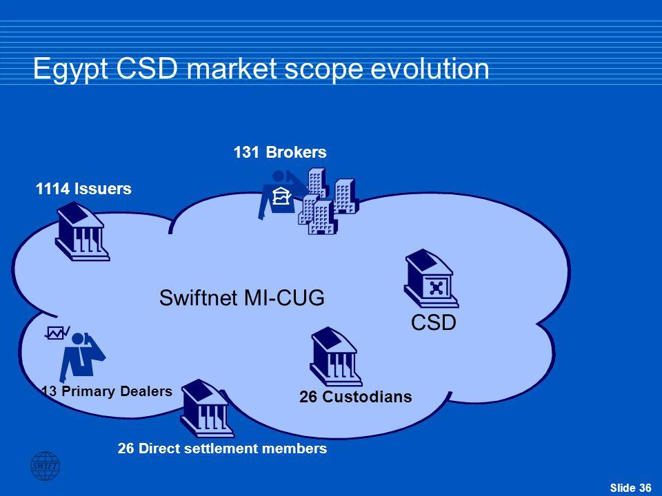 Slide 35 Egypt CSD market on SWIFT by end of this year SWIFTNet CSD Custodians (4 on SWIFT) Broker and primary dealers 50 NEW BIC codes Swiftnet MI-CU