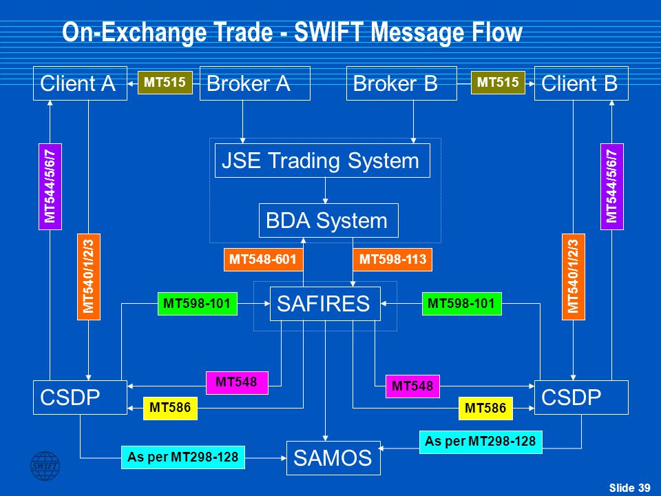 Slide 38 SAMOS Broker A on Behalf of Client A SETS/BDA SARB Broker B on behalf of Client B SAFIRES Reservation of securities on S) Bank A Bank B A: Se