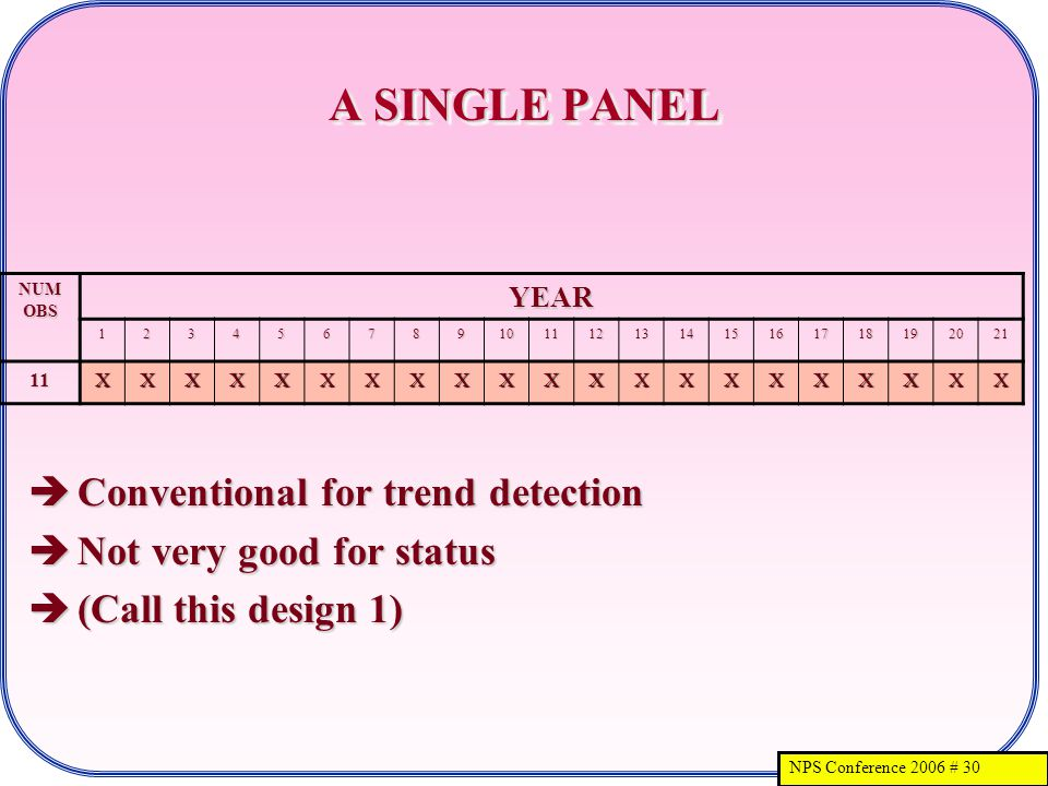 NPS Conference 2006 # 30 A SINGLE PANEL Conventional for trend detection Conventional for trend detection Not very good for status Not very good for status (Call this design 1) (Call this design 1) NUM OBS YEAR 123456789101112131415161718192021 11XXXXXXXXXXXXXXXXXXXXX