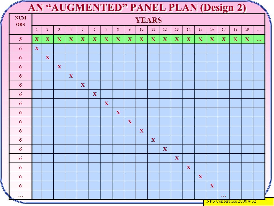 NPS Conference 2006 # 32 AN AUGMENTED PANEL PLAN (Design 2) NUMOBSYEARS 12345678910111213141516171819… 5XXXXXXXXXXXXXXXXXXX… 6X 6X 6X 6X 6X 6X 6X 6X 6X 6X 6X 6X 6X 6X 6X 6X ……