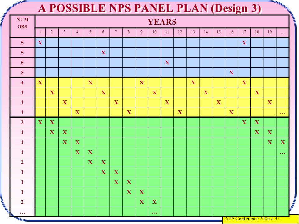 NPS Conference 2006 # 35 A POSSIBLE NPS PANEL PLAN (Design 3) NUMOBSYEARS 12345678910111213141516171819… 5XX 5X 5X 5X 4XXXXX 1 XXXXX 1 XXXXX 1 XXXX… 2XXXX 1XXXX 1XXXX 1XX… 2XX 1XX 1XX 1XX 2XX ……