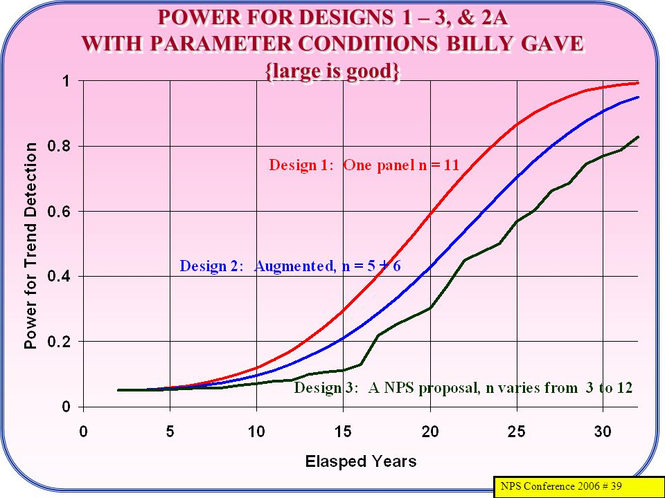 NPS Conference 2006 # 39 POWER FOR DESIGNS 1 – 3, & 2A WITH PARAMETER CONDITIONS BILLY GAVE {large is good}
